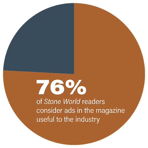76% think Stone World ads are useful to the industry