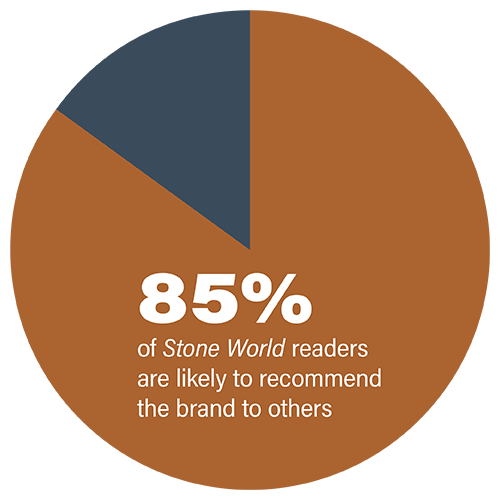85% of Stone World readers are likely to recommend the brand