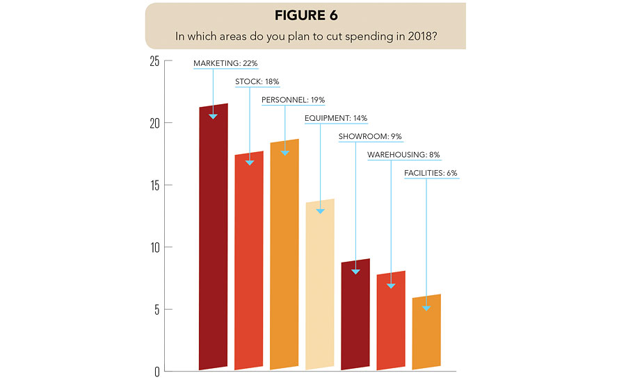 Figure 6, 2018 cutting budget >   <figcaption><em>Survey Question: In which areas do you plan to cut spending in 2018?</em></figcaption> </figure>  <p> </p>  <p><em>Stone World</em> was interested in learning sources fabricators rely on to find out about new machinery, so we added a new question in the 2017 survey. The results revealed 61% attend trade shows, 53% read advertisements, 44% receive referrals from other fabricators and 9% have other ways to stay up on the latest technology available to the stone industry.</p>  <figure>   <img src=