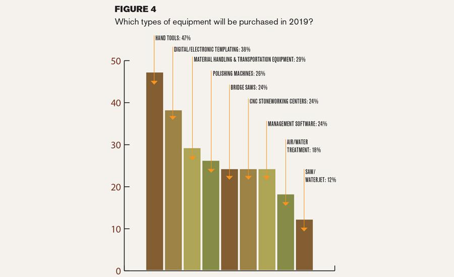 Stone Fabricator Market Forecast for 2019 | 2019-01-07 | Stone World