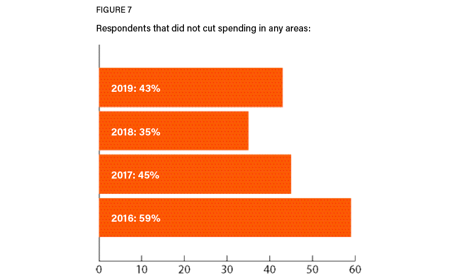 Figure 7: No spending cuts