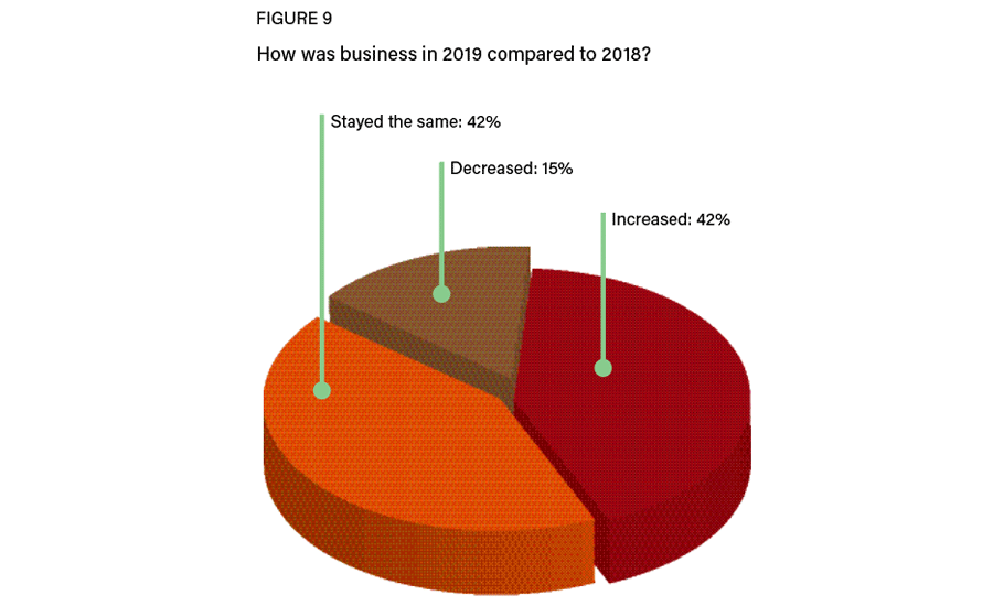 Figure 9: Business comparison