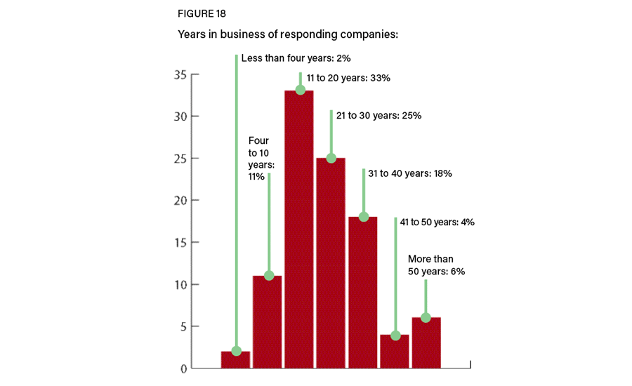 Figure 18: Years in business
